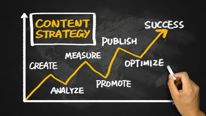 Hur man utvecklar en content marketing-strategi